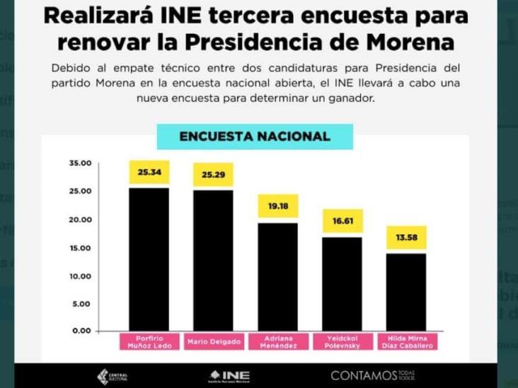 Descarta Galán de Heras trampa en encuestas para dirigencia de Morena