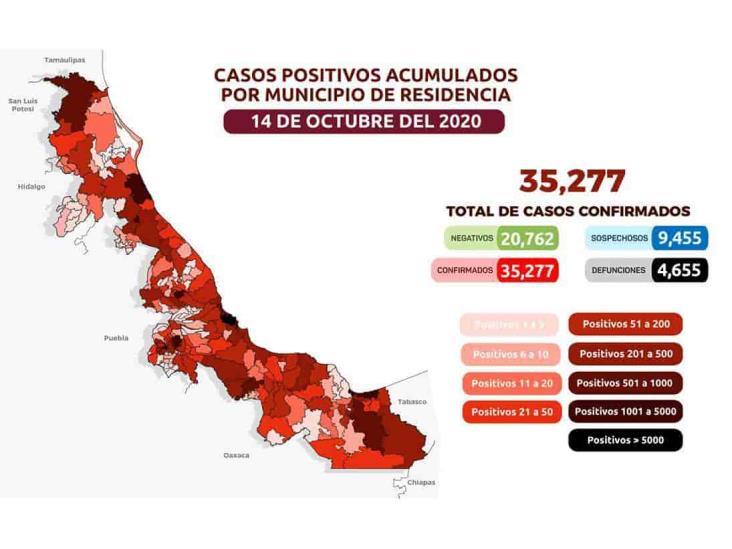COVID-19 en Veracruz: 35,277 positivos y 4,655 defunciones