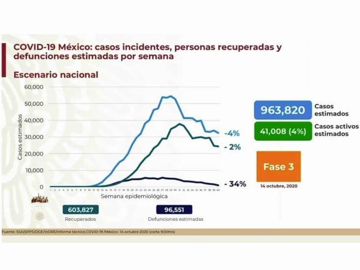 COVID-19: 829,396 casos en México; 84,898 defunciones