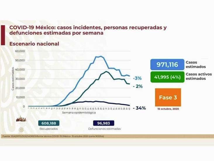 COVID-19: 834,910 casos en México; 85,285 defunciones