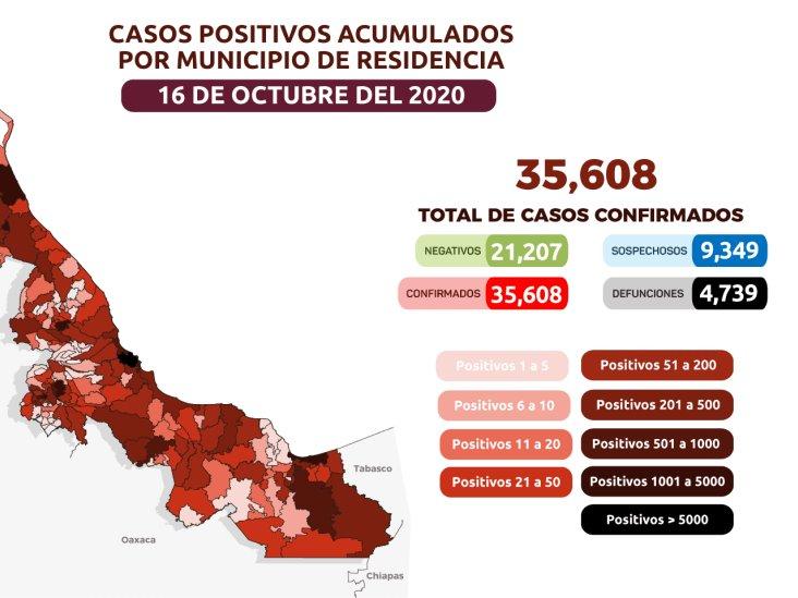 Registra Veracruz 35 mil 608 contagios de COVID-19; 221 nuevos