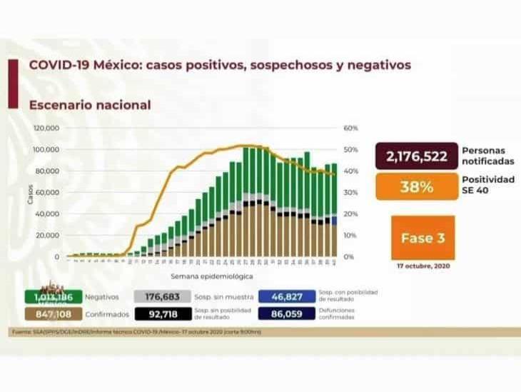 COVID-19: 847,108 casos en México; 86,059 defunciones