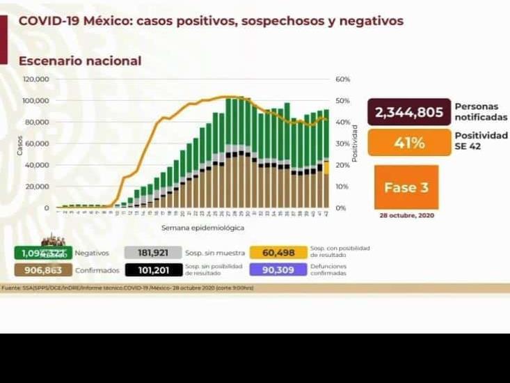 COVID-19: 906,863 casos en México; 90,309 sospechosos